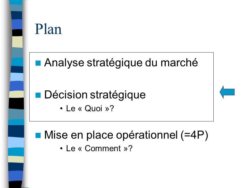 Plan Analyse stratégique du marché Décision stratégique