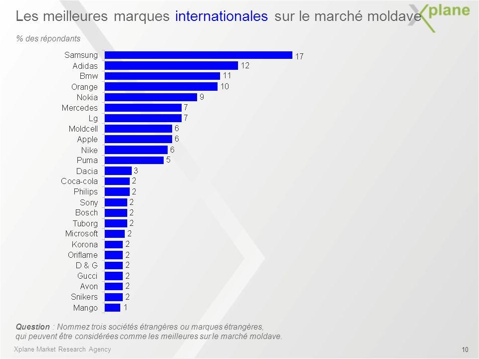 Les meilleures marques internationales sur le marché moldave