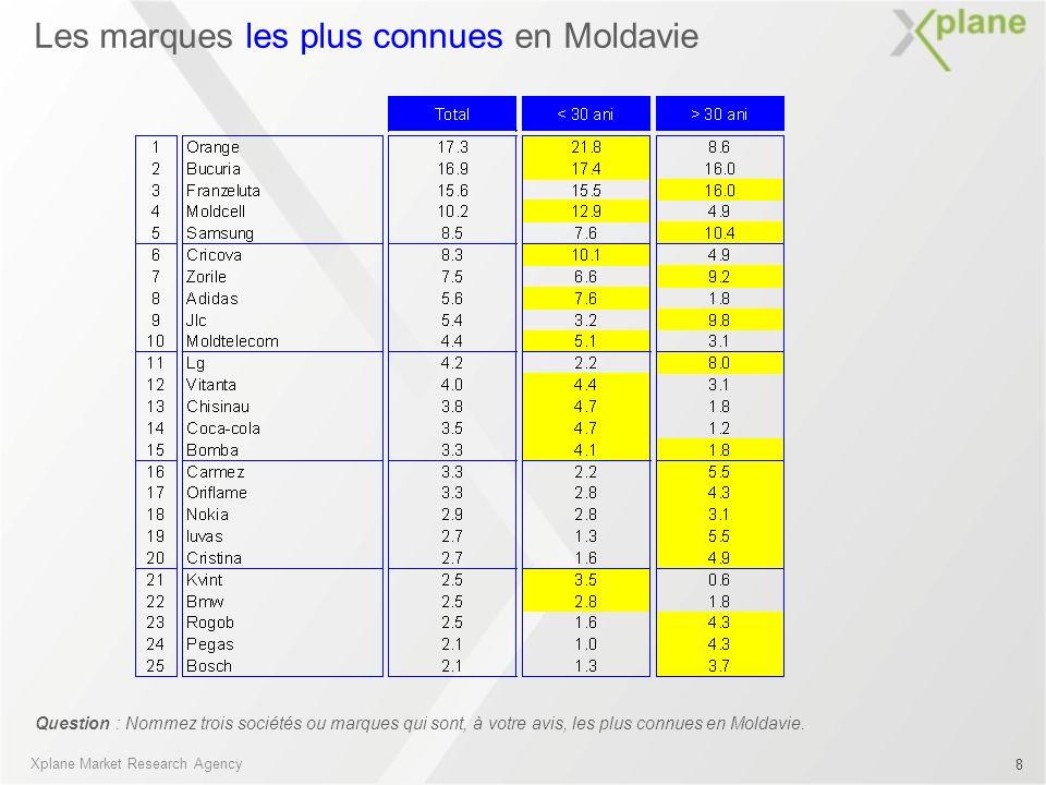 Les marques les plus connues en Moldavie