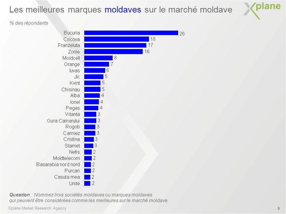 Les meilleures marques moldaves sur le marché moldave