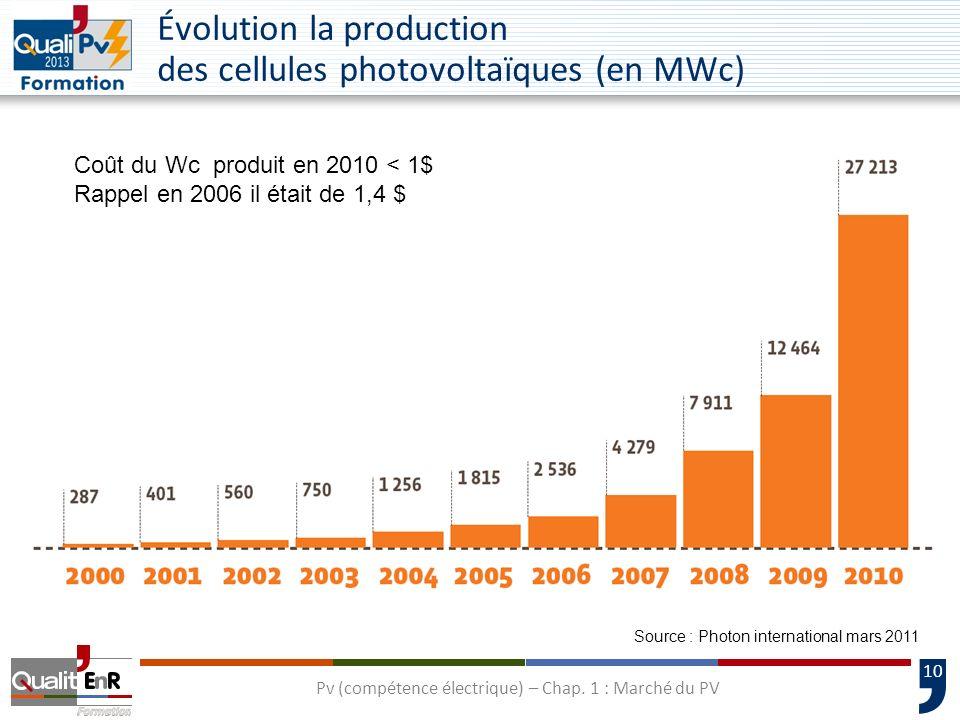 Évolution la production des cellules photovoltaïques (en MWc)