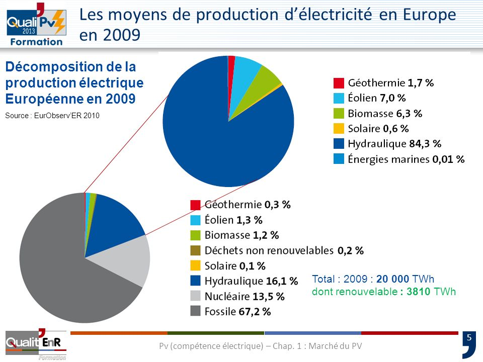 Les moyens de production d'électricité en Europe en 2009