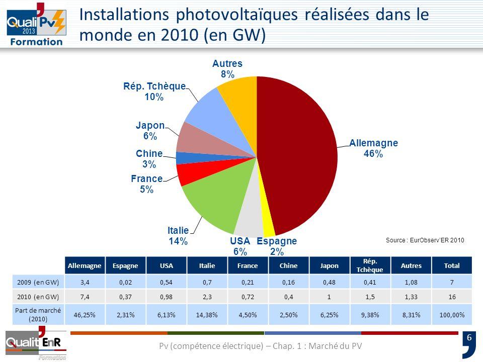 Installations photovoltaïques réalisées dans le monde en 2010 (en GW)