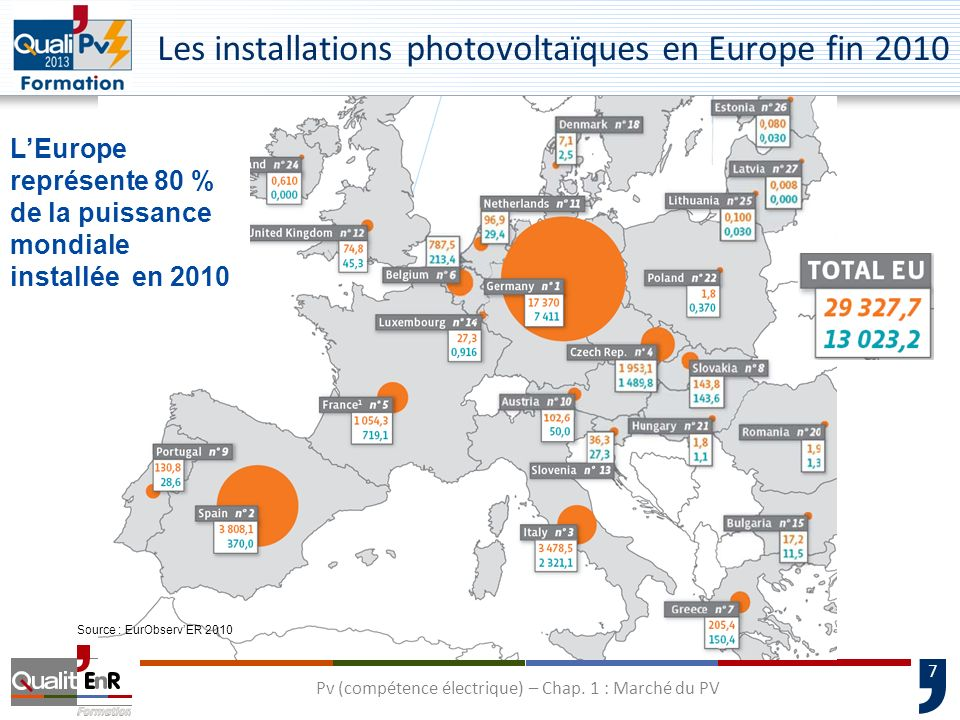 Les installations photovoltaïques en Europe fin 2010
