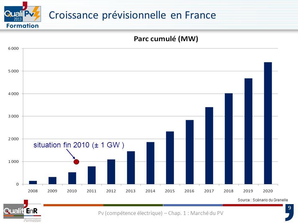 Croissance prévisionnelle en France