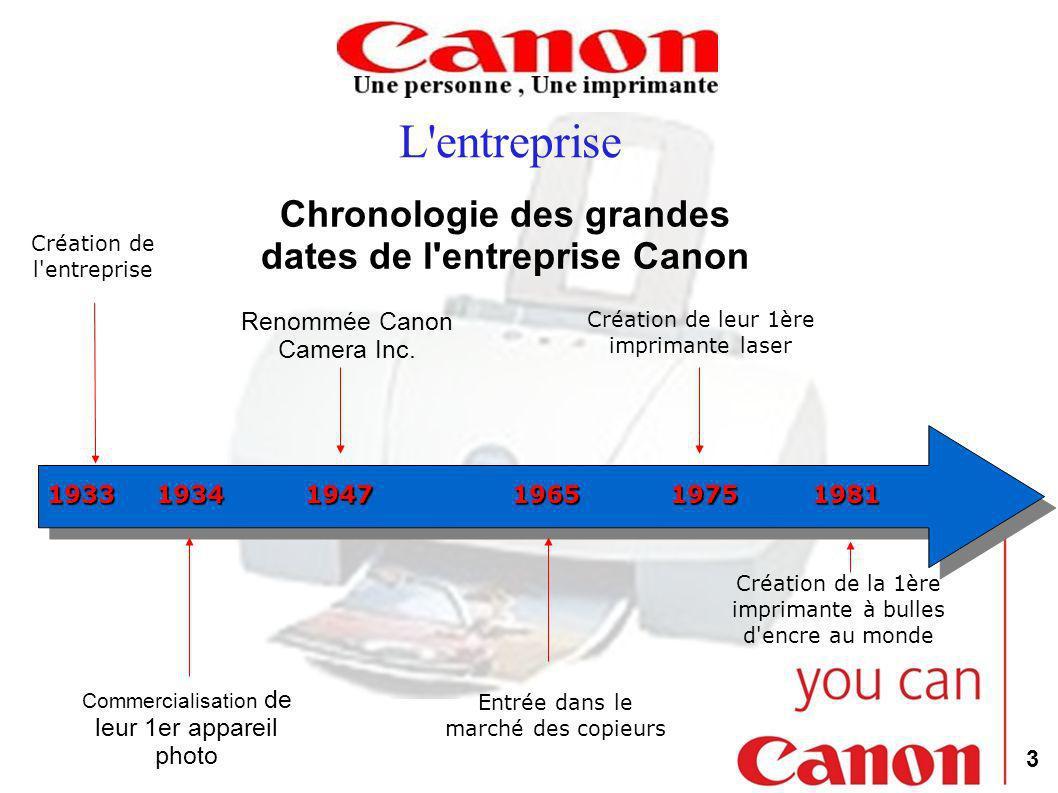 Chronologie des grandes dates de l entreprise Canon