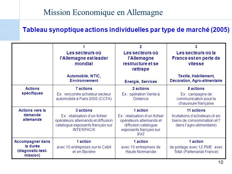 Tableau synoptique actions individuelles par type de marché (2005)