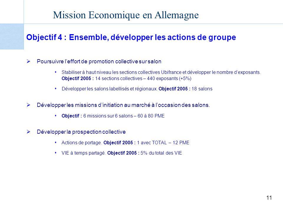 Objectif 4 : Ensemble, développer les actions de groupe
