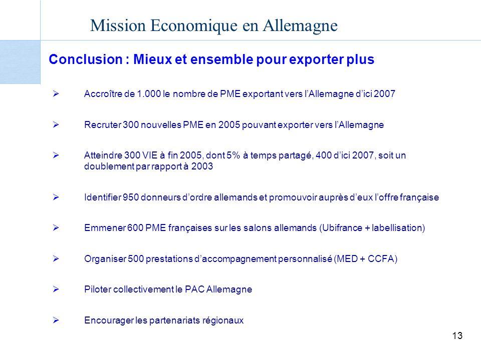 Conclusion : Mieux et ensemble pour exporter plus