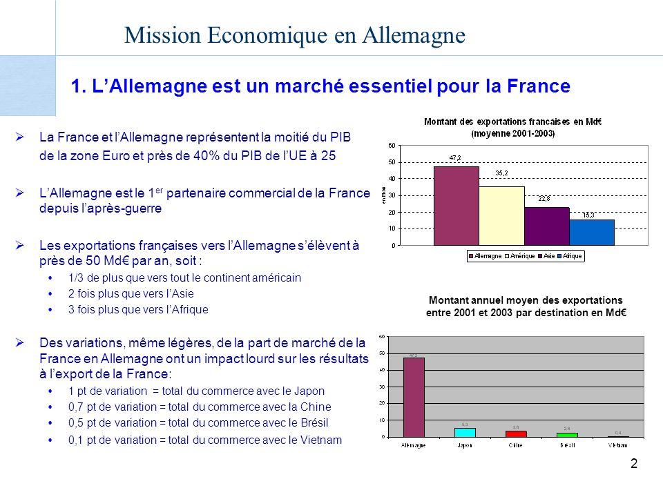 1. L'Allemagne est un marché essentiel pour la France