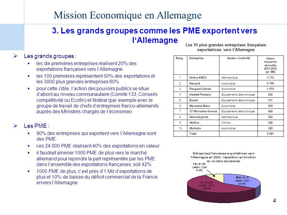 3. Les grands groupes comme les PME exportent vers l'Allemagne