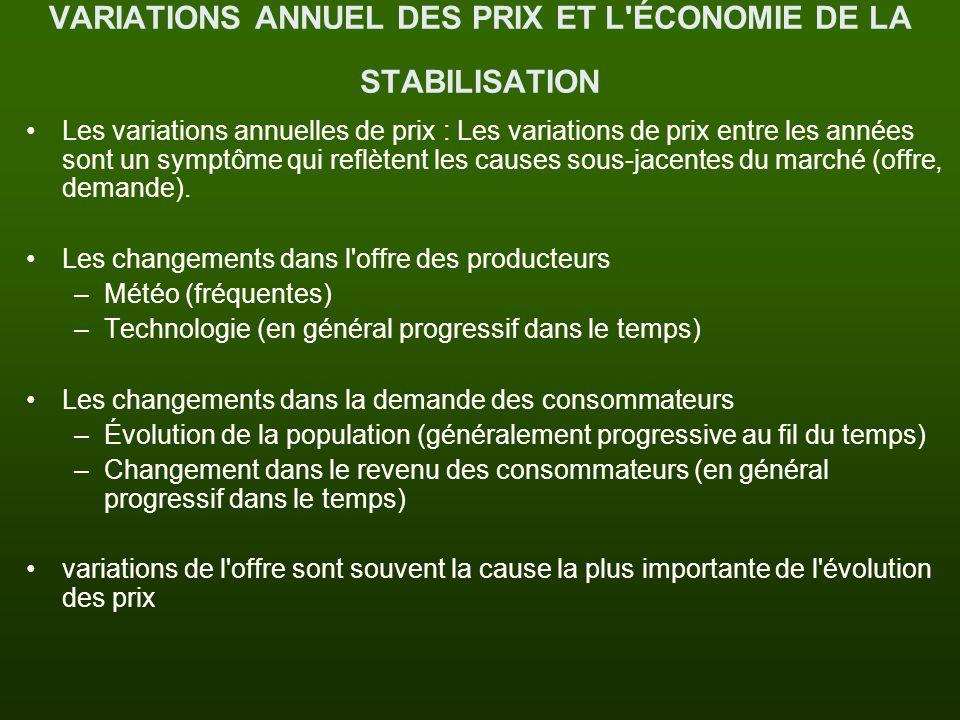 VARIATIONS ANNUEL DES PRIX ET L ÉCONOMIE DE LA STABILISATION