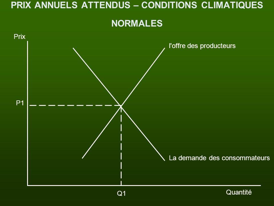 PRIX ANNUELS ATTENDUS – CONDITIONS CLIMATIQUES NORMALES