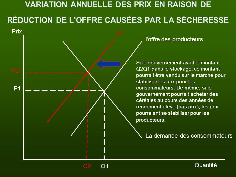 VARIATION ANNUELLE DES PRIX EN RAISON DE RÉDUCTION DE L OFFRE CAUSÉES PAR LA SÉCHERESSE