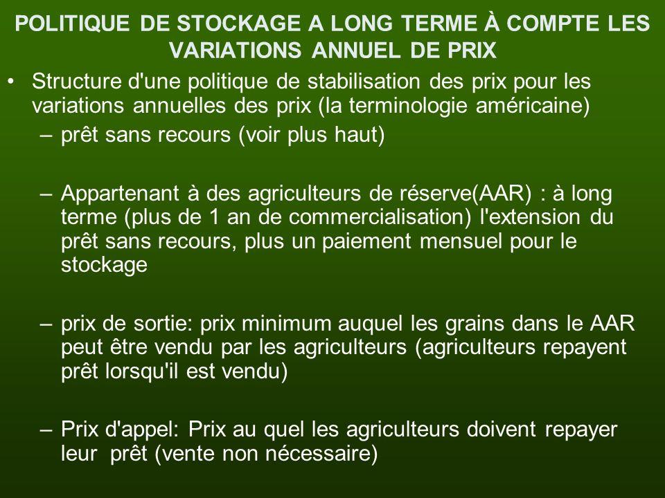 POLITIQUE DE STOCKAGE A LONG TERME À COMPTE LES VARIATIONS ANNUEL DE PRIX
