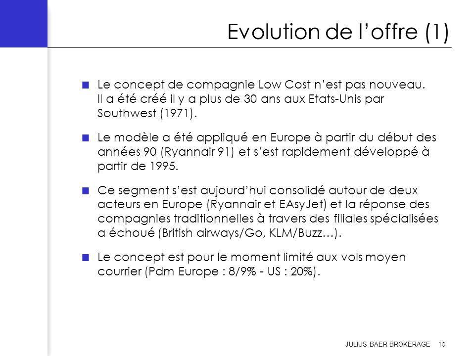 Evolution de l'offre (1)