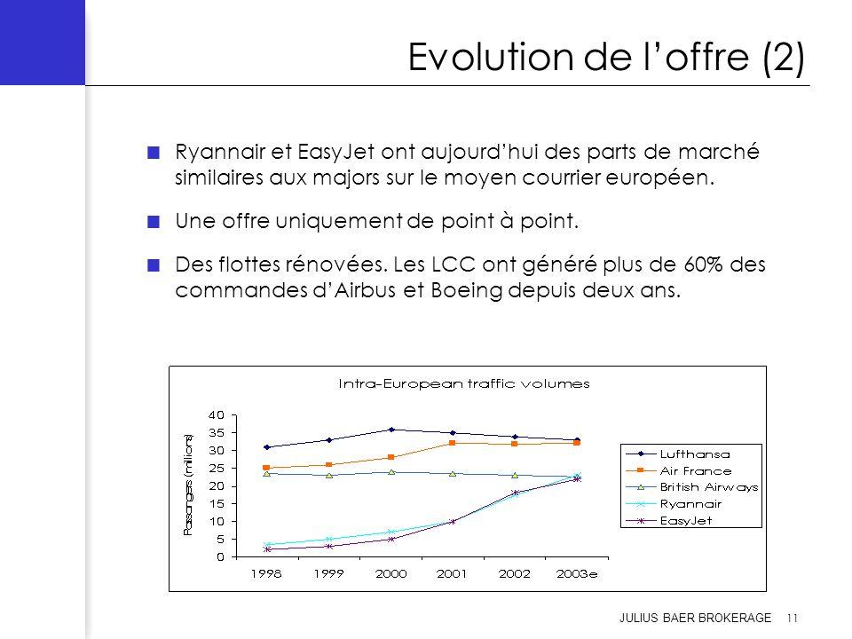 Evolution de l'offre (2)