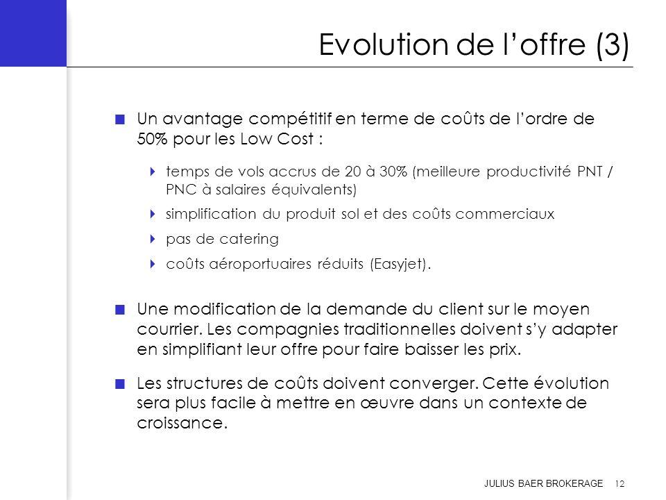 Evolution de l'offre (3)