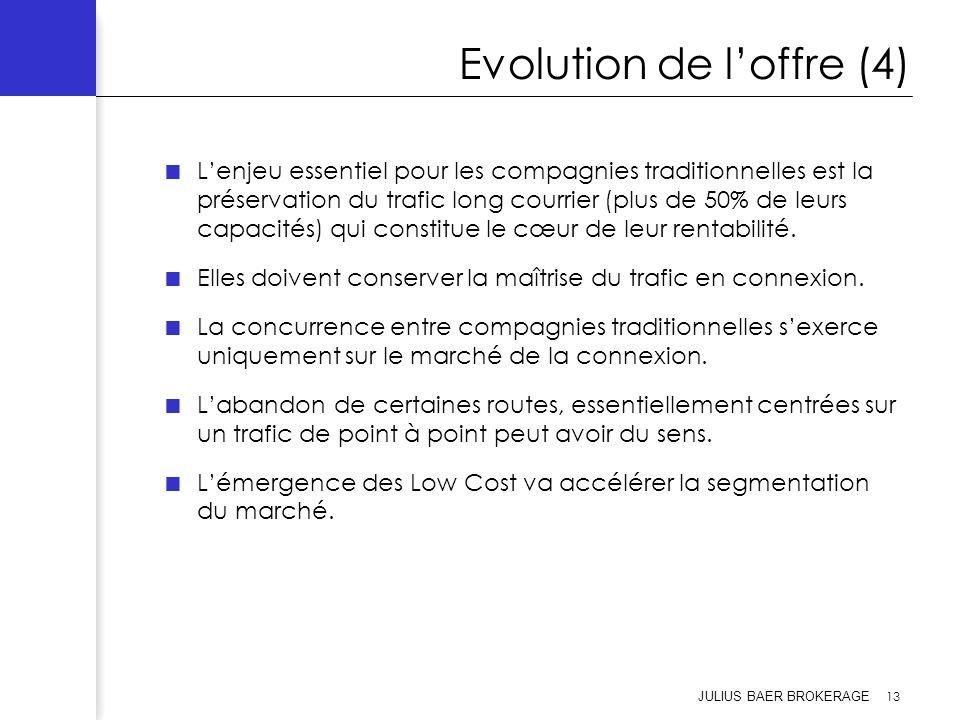 Evolution de l'offre (4)