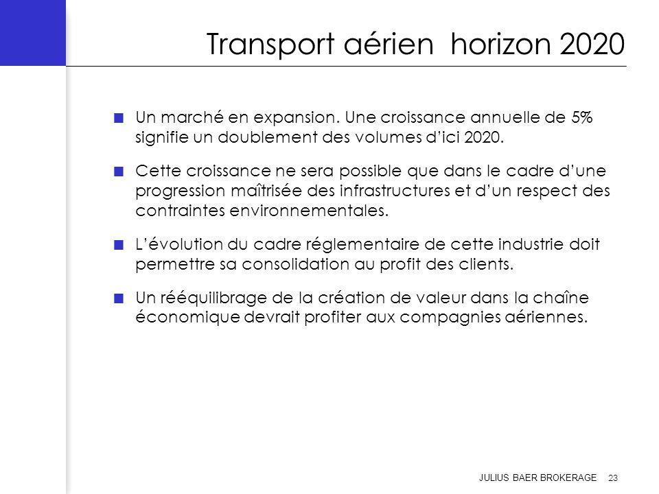 Transport aérien horizon 2020