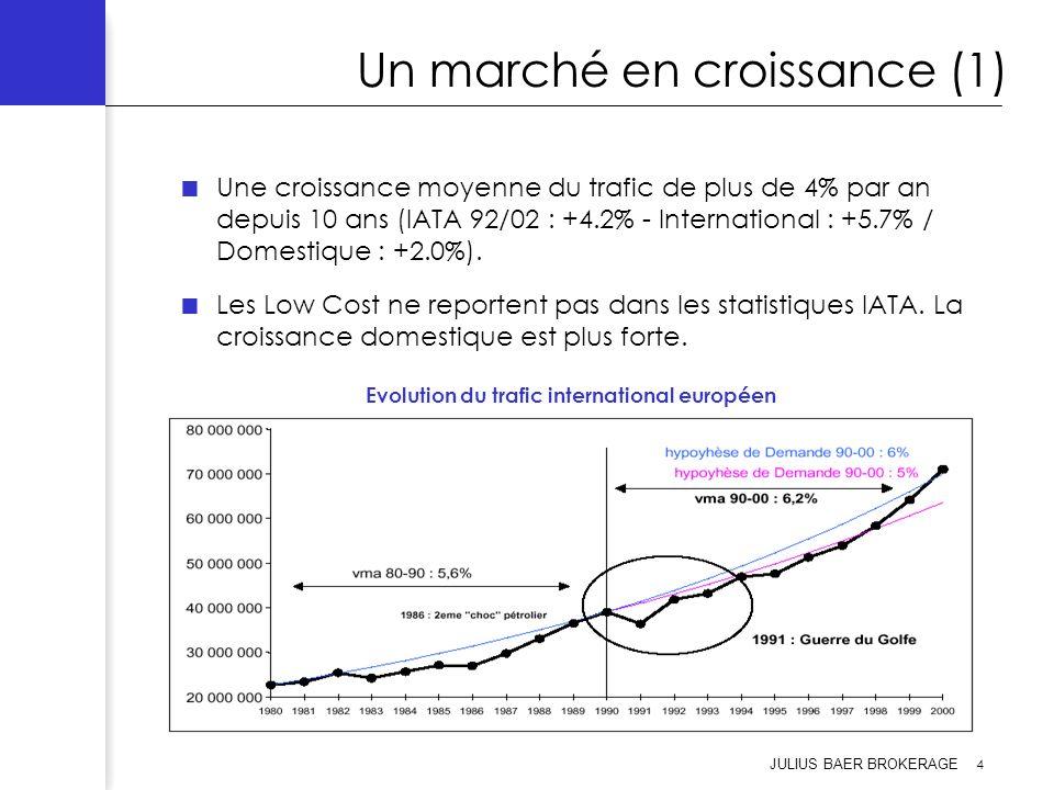 Un marché en croissance (1)