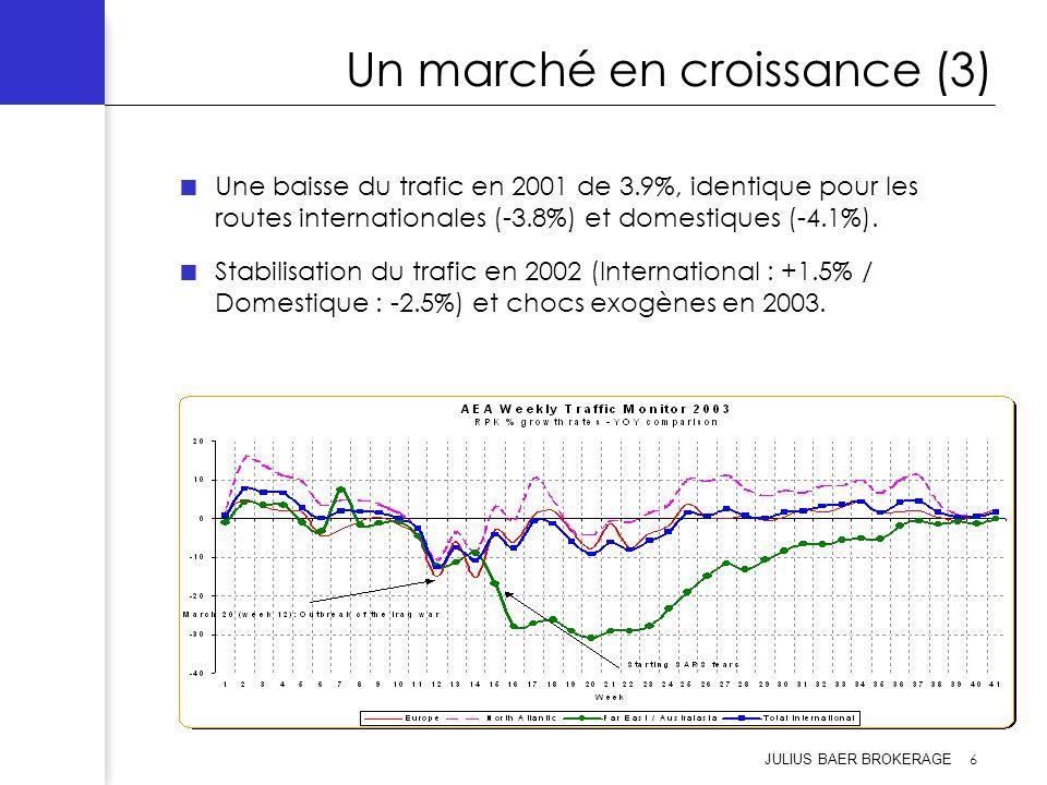 Un marché en croissance (3)