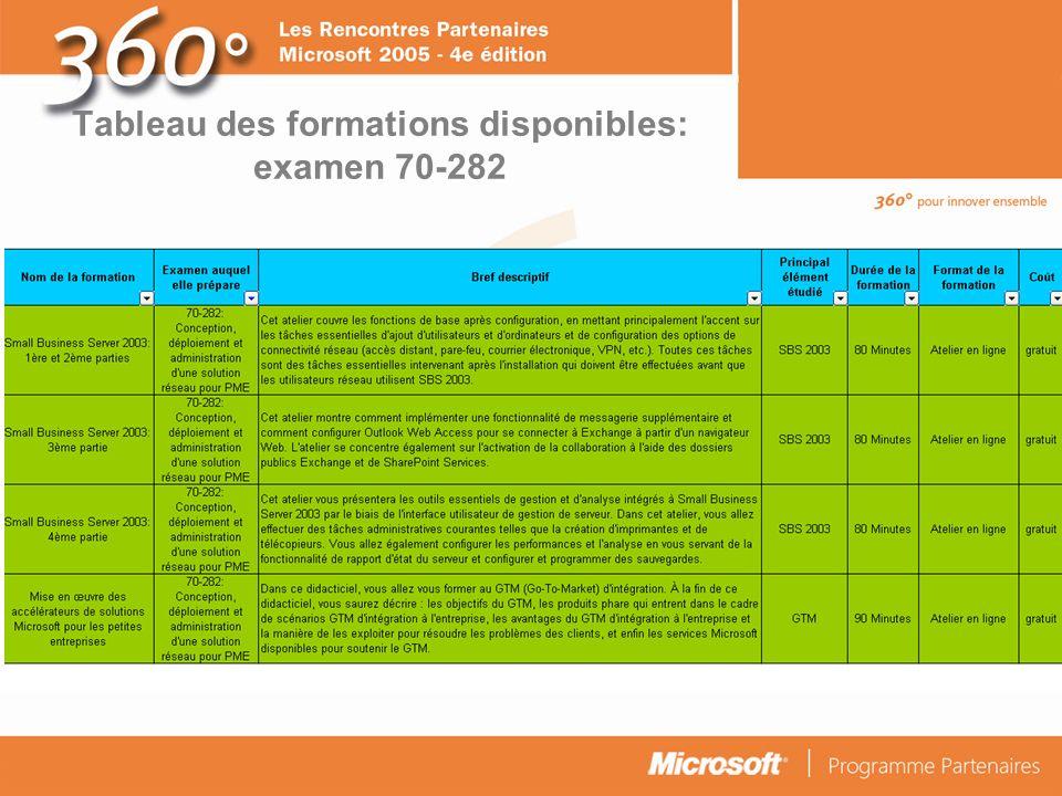 Tableau des formations disponibles: examen 70-282