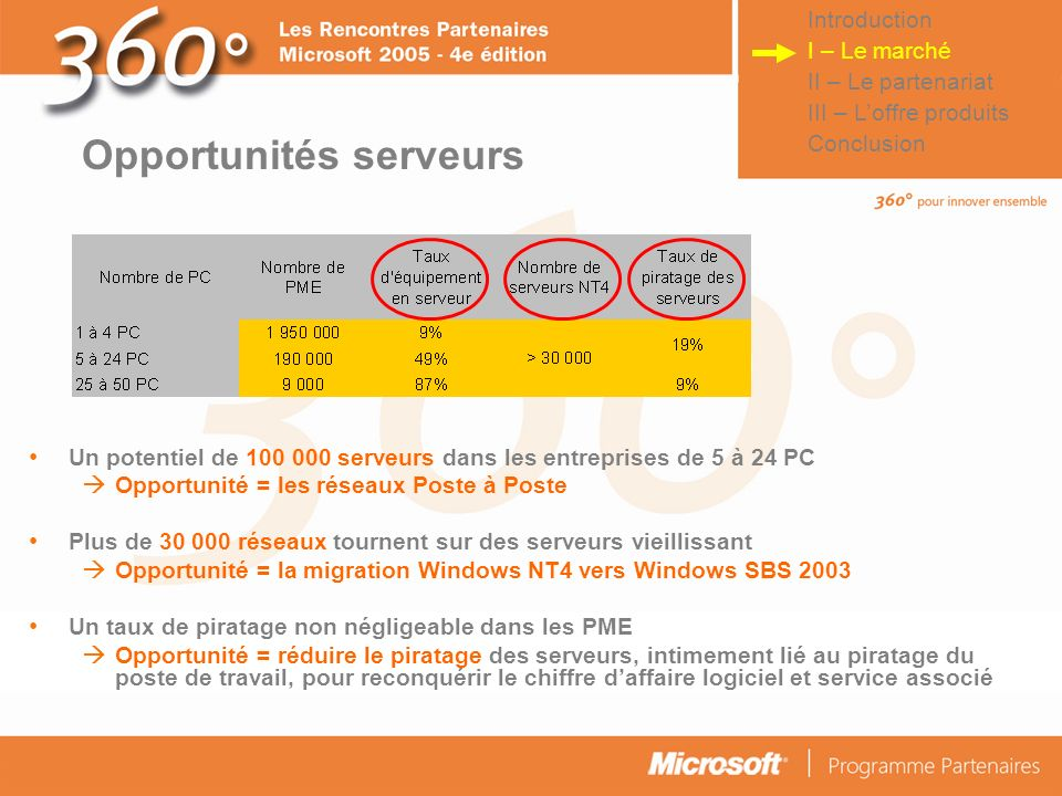 Opportunités serveurs