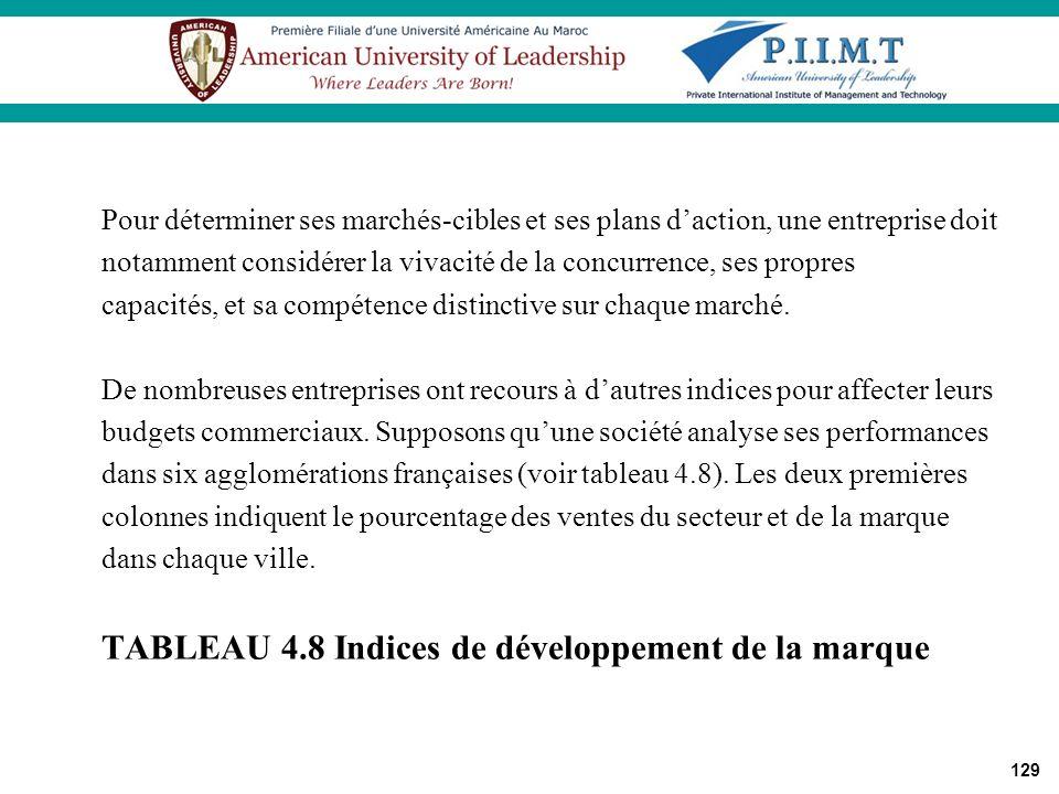 TABLEAU 4.8 Indices de développement de la marque