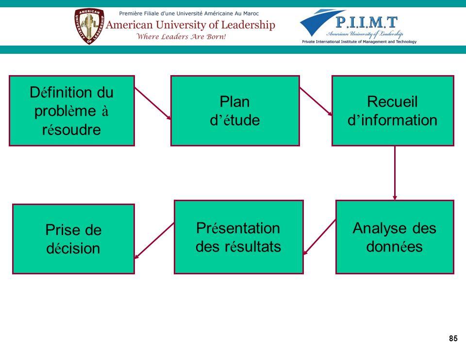 Définition du problème à. résoudre. Plan. d'étude. Recueil. d'information. Présentation. des résultats.