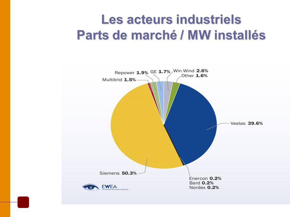 Les acteurs industriels Parts de marché / MW installés