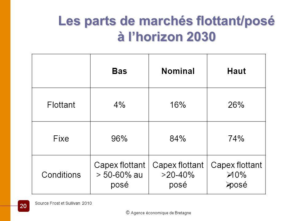 Les parts de marchés flottant/posé à l'horizon 2030