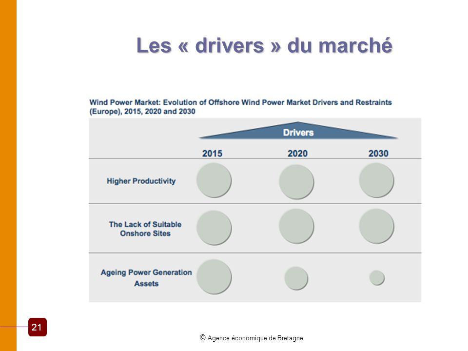 Les « drivers » du marché
