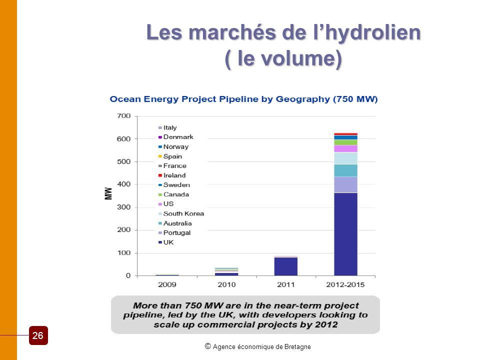 Les marchés de l'hydrolien ( le volume)