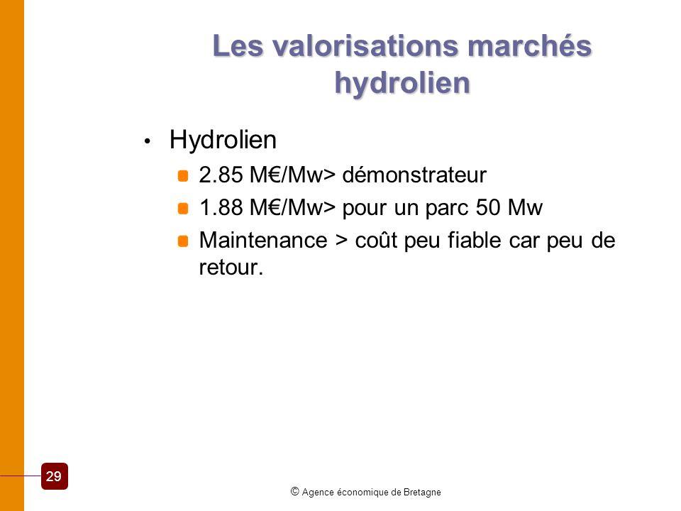 Les valorisations marchés hydrolien