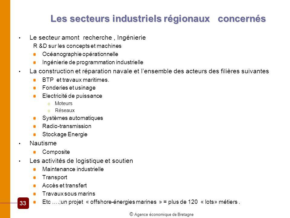 Les secteurs industriels régionaux concernés