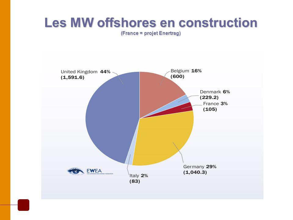 Les MW offshores en construction (France = projet Enertrag)