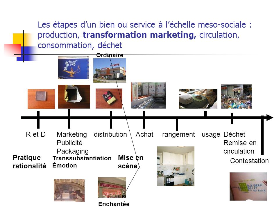 Les étapes d'un bien ou service à l'échelle meso-sociale : production, transformation marketing, circulation, consommation, déchet