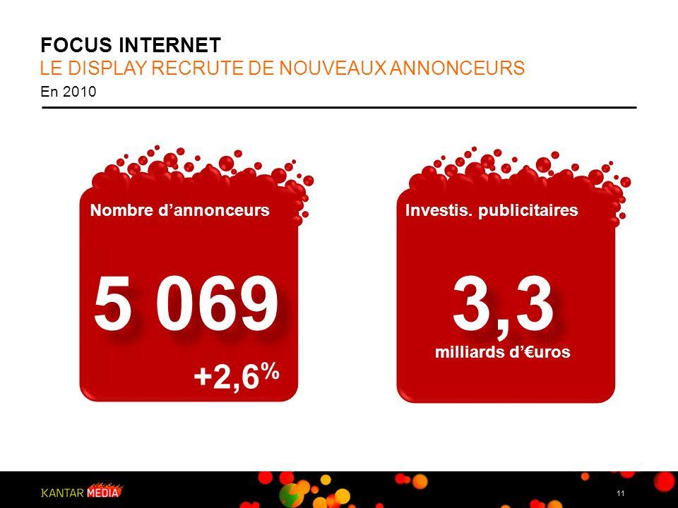 FOCUS INTERNET LE DISPLAY RECRUTE DE NOUVEAUX ANNONCEURS. En 2010. Nombre d'annonceurs. Investis. publicitaires.