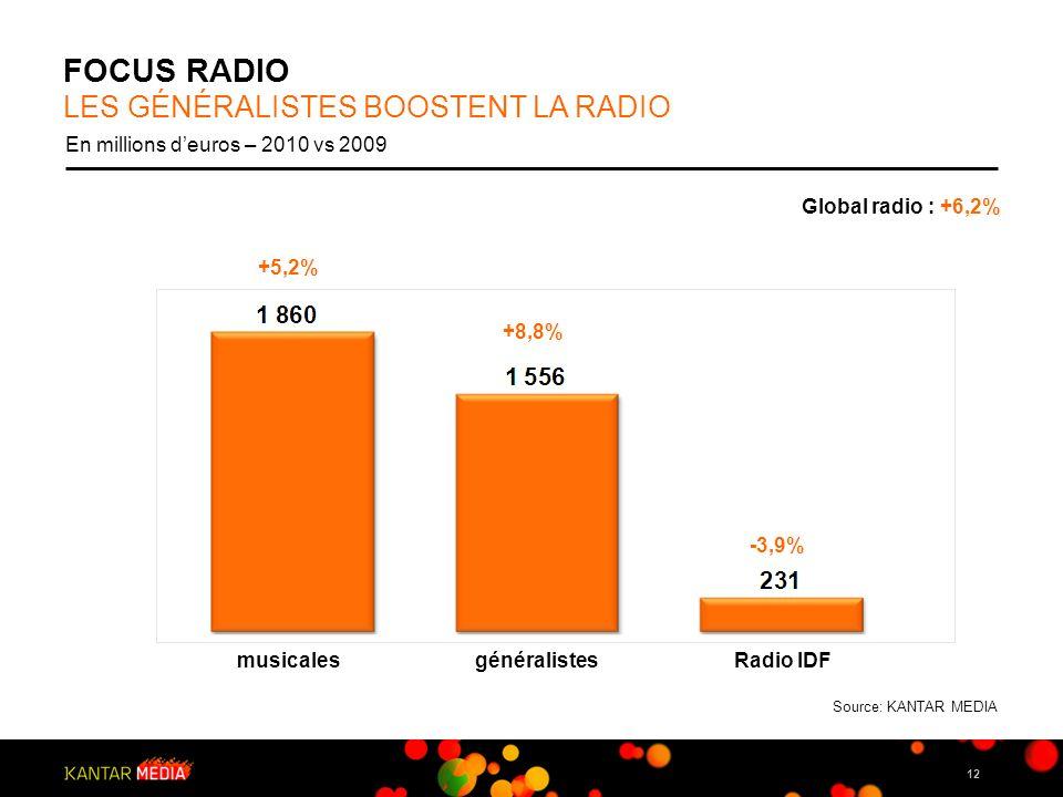 FOCUS RADIO LES GÉNÉRALISTES BOOSTENT LA RADIO