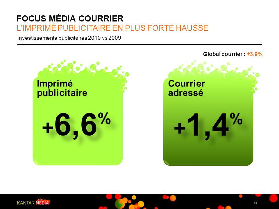+6,6% +1,4% Imprimé publicitaire Courrier adressé FOCUS MéDIA COURRIER