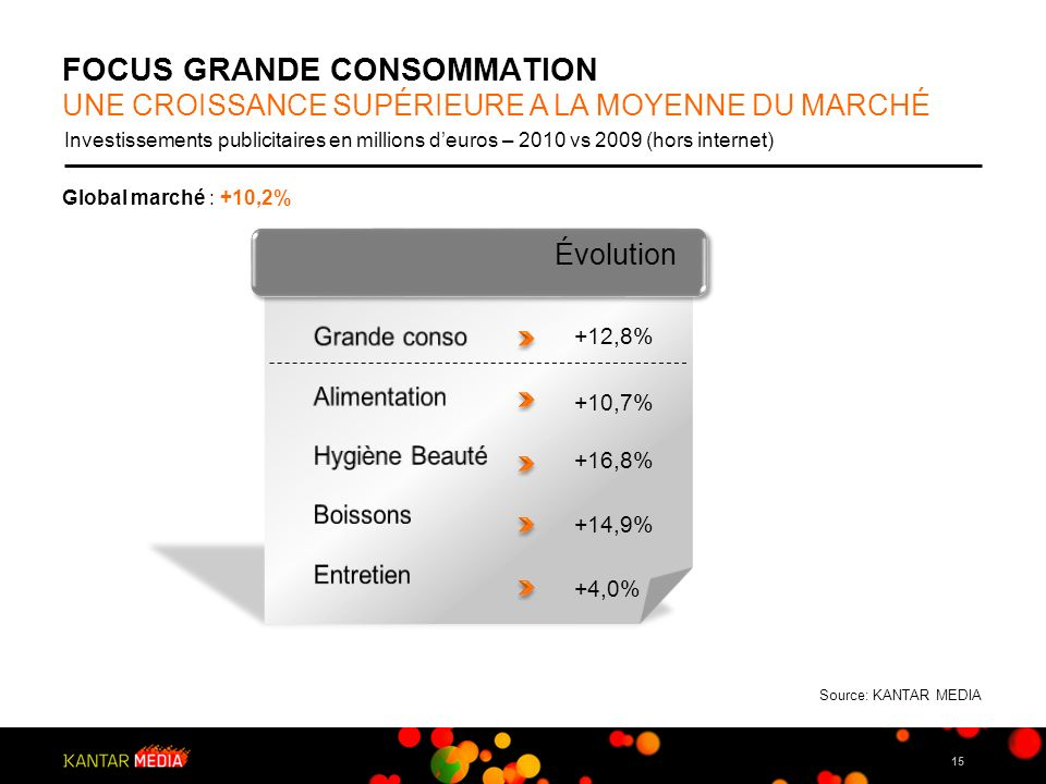FOCUS GRANDE CONSOMMATION