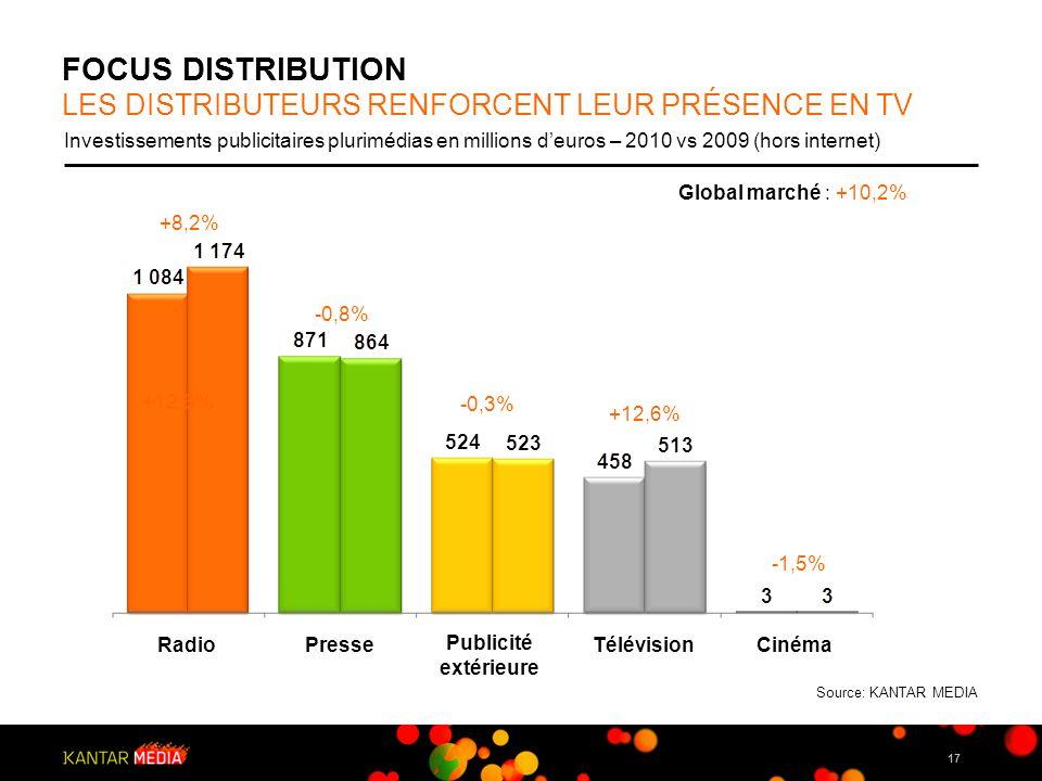 FOCUS DISTRIBUTION LES DISTRIBUTEURS RENFORCENT LEUR PRéSENCE EN TV
