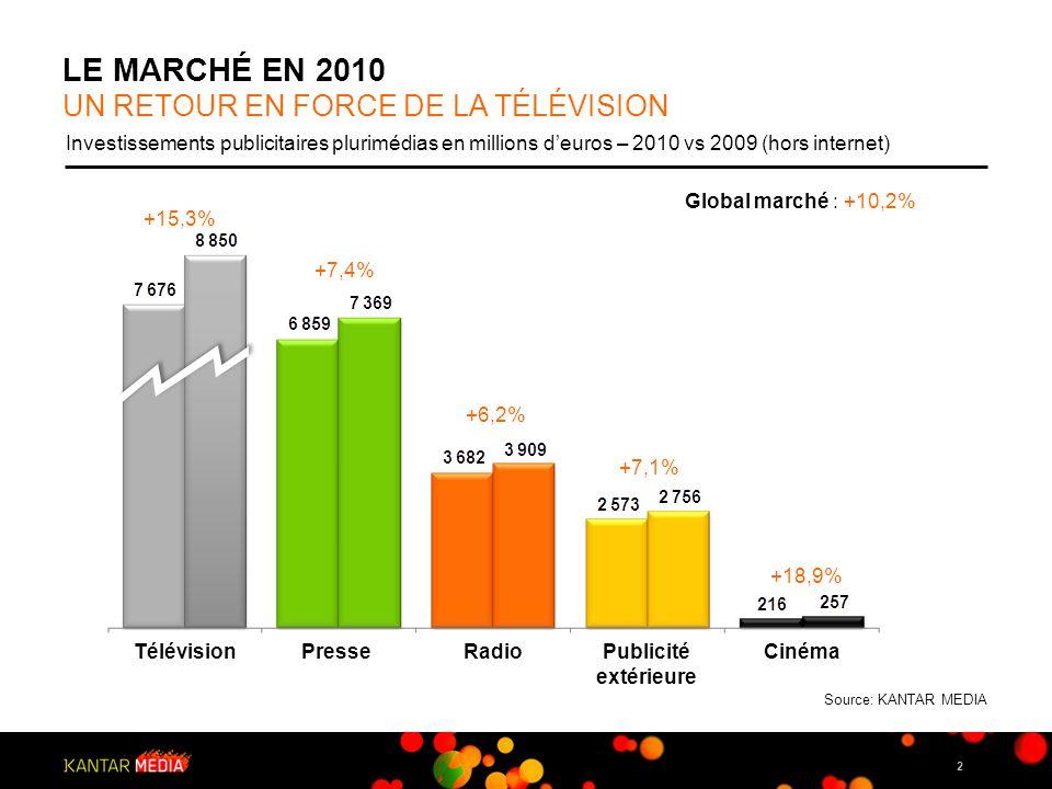 LE MARCHé EN 2010 UN RETOUR EN FORCE DE LA TÉLÉVISION