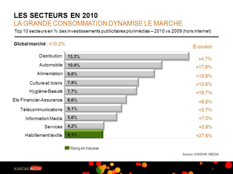 LES SECTEURS EN 2010 LA GRANDE CONSOMMATION DYNAMISE LE MARCHE