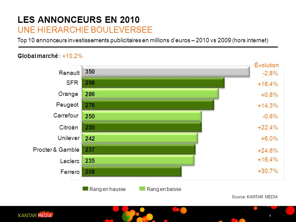 LES ANNONCEURS EN 2010 UNE HIERARCHIE BOULEVERSEE