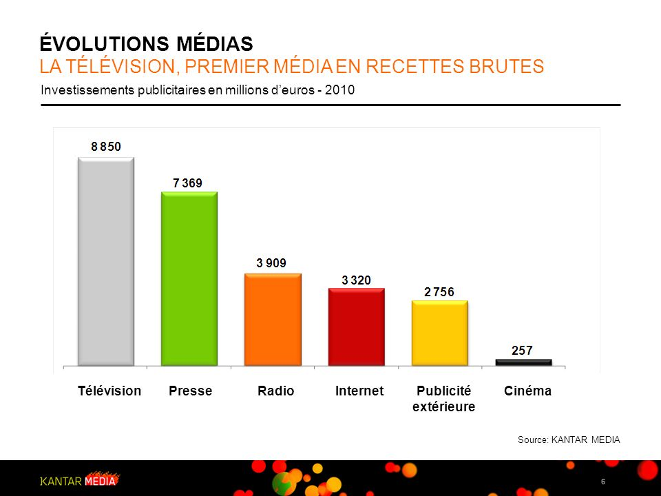 ÉVOLUTIONS MÉDIAS LA TéLéVISION, PREMIER MéDIA EN RECETTES BRUTES