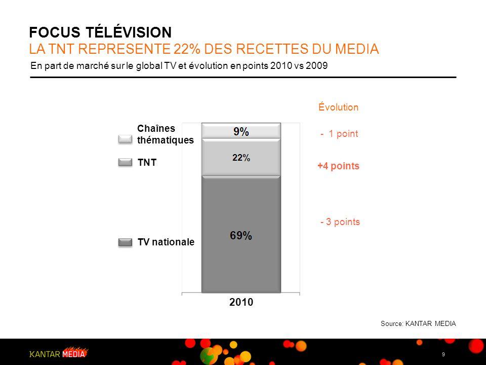 FOCUS TéLéVISION LA TNT REPRESENTE 22% DES RECETTES DU MEDIA 2010