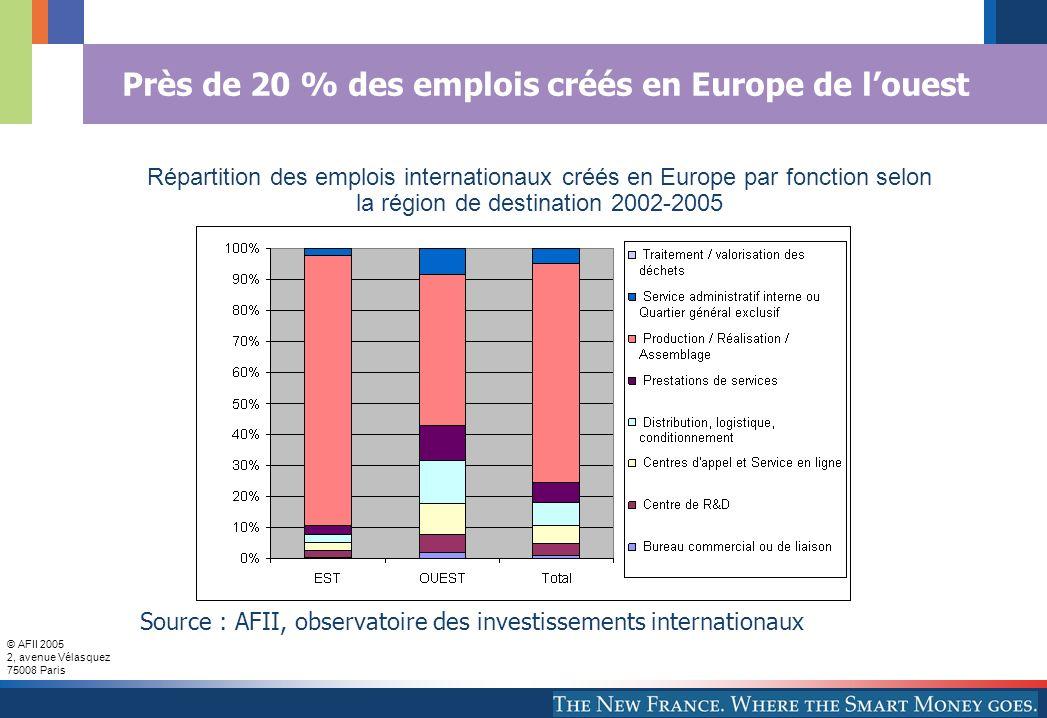 Près de 20 % des emplois créés en Europe de l'ouest