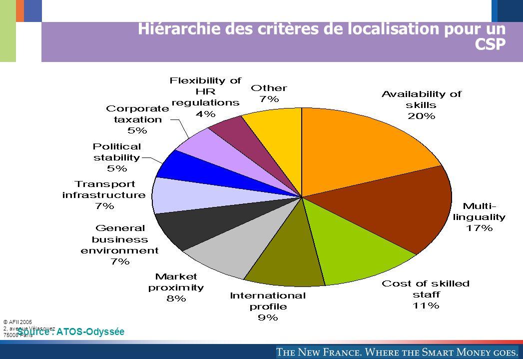 Hiérarchie des critères de localisation pour un CSP